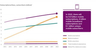 Mobile internet subscriptions to reach 8.9 billion by 2022