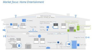 Smart Home Smart Entertainment