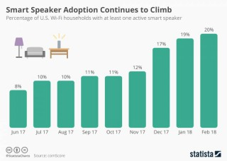 Smart Speaker Adoption Continues to Climb