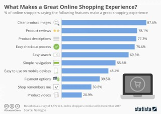 What Makes a Great Online Shopping Experience?